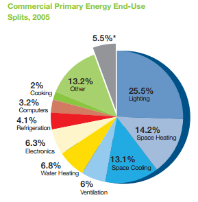 Commercial buildings energy use