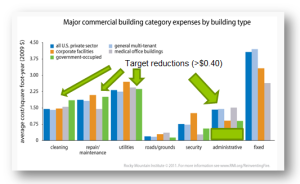 building costs RMI